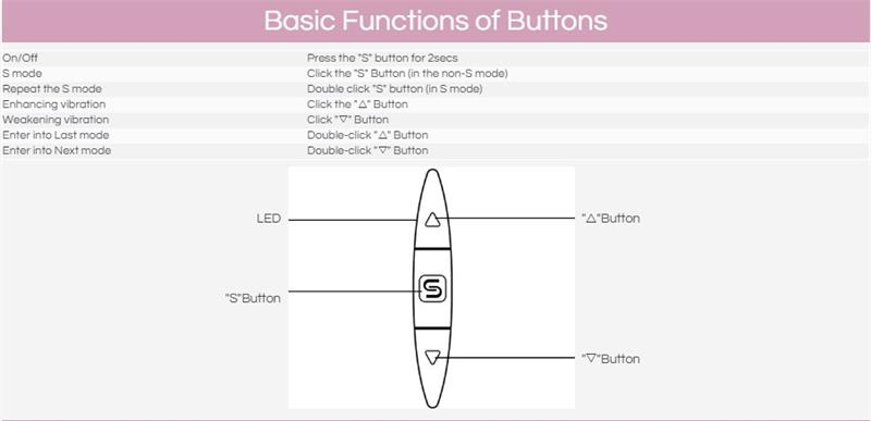 basic function of buttons g spotter