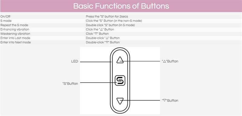 basic function of buttons g point stimulation