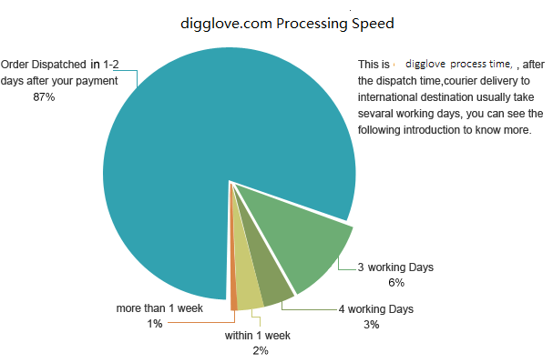 process speed
